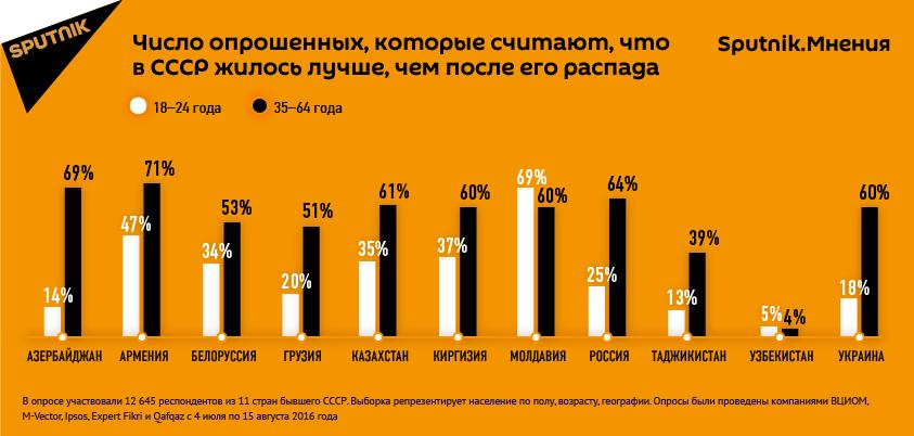 Инфографика. Опрос о жизни в СССР.