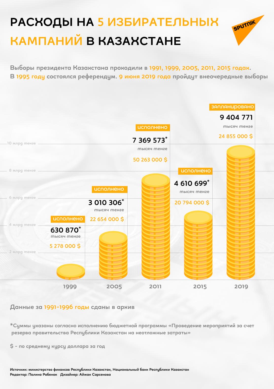Сколько тратили на выборы в Казахстане