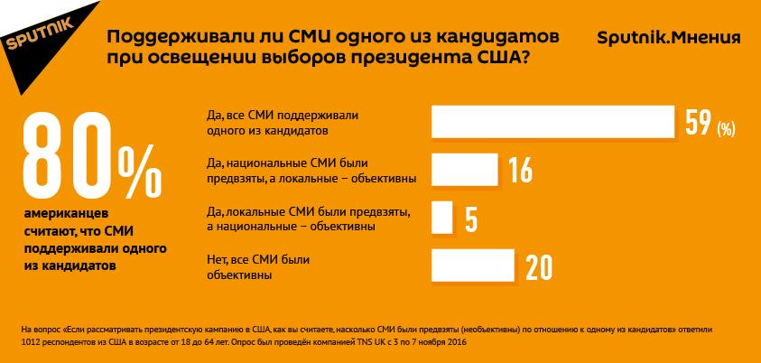 Результаты опроса об объективности освещения в СМИ предвыборной кампании