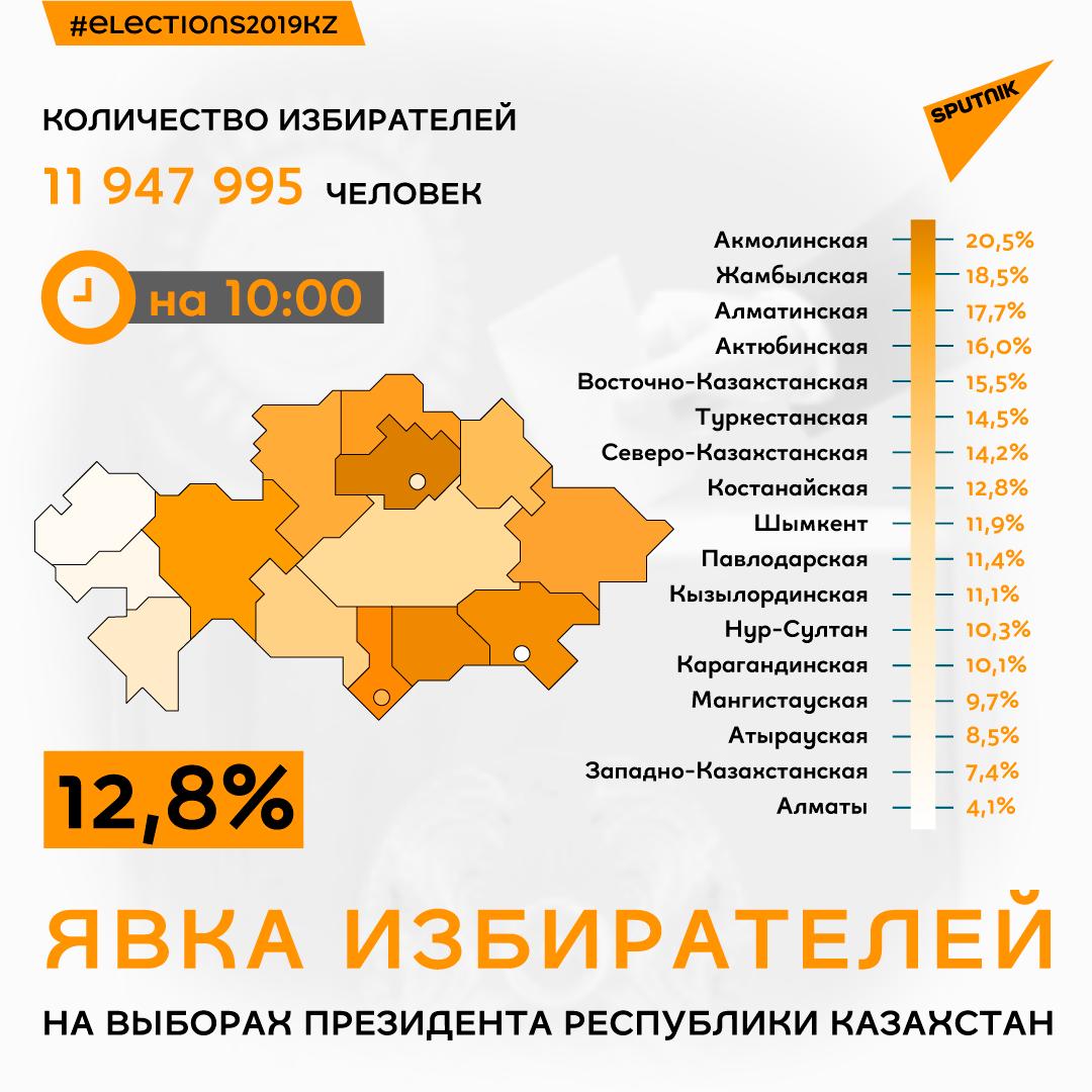 Явка избирателей по регионам на 10:00