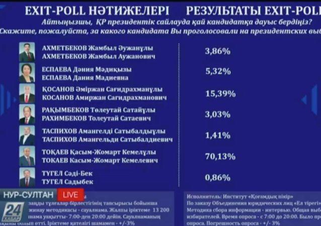 Результататы Exit poll Общественного мнения