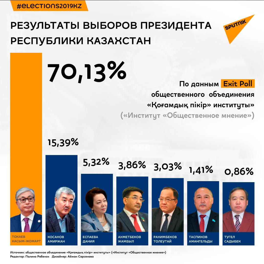 Результаты выборов президента Казахстана по данным Exit poll института Общественное мнение