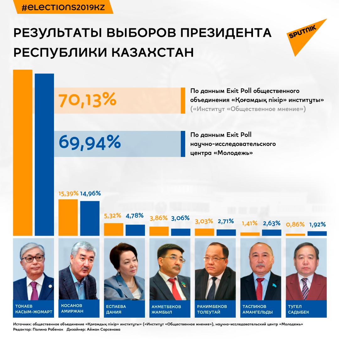 Результаты выборов президента Казахстана по данным Exit poll двух организаций