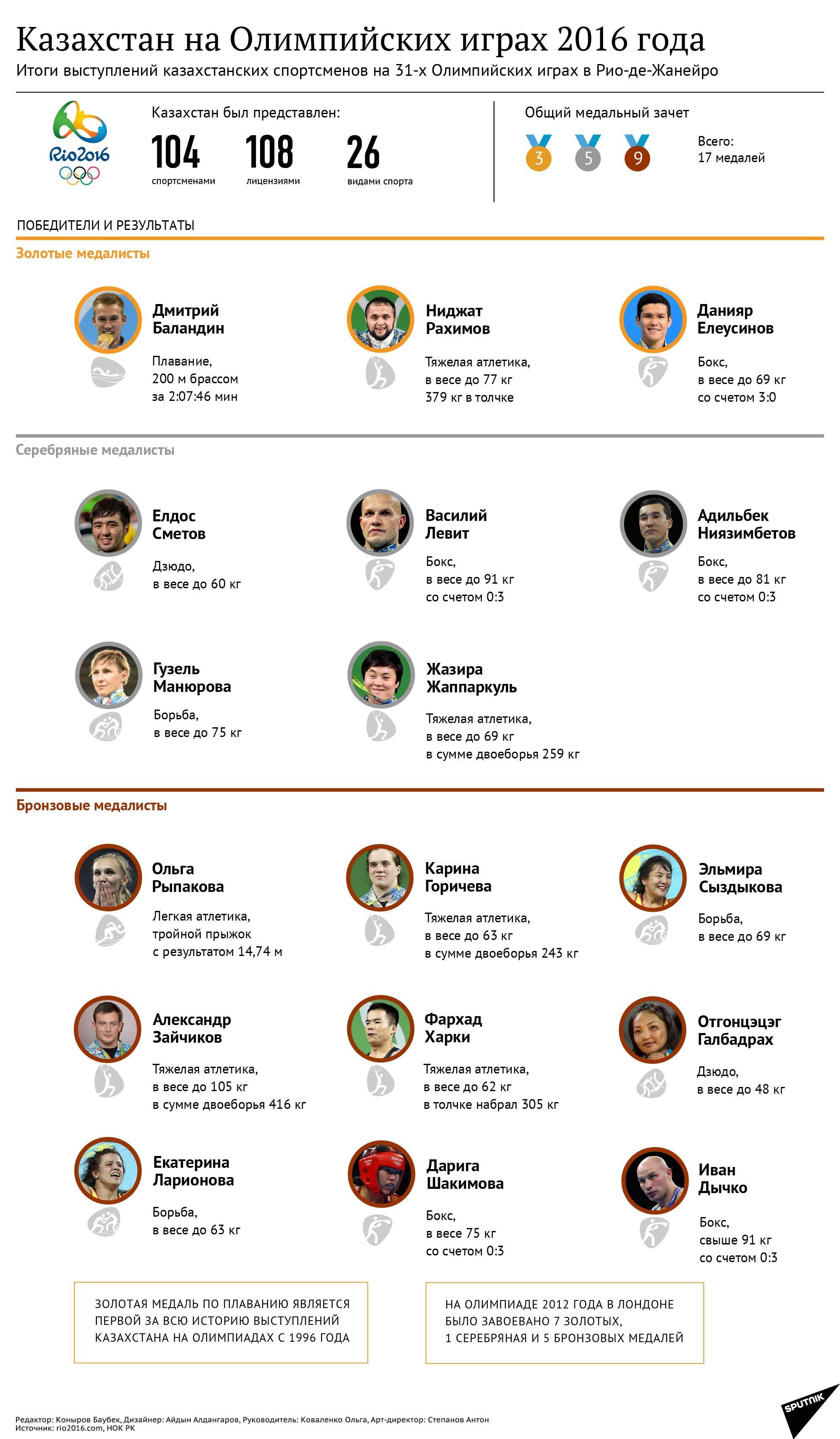 Итоги выступлений казахстанских спортсменов на Олимпиаде в Рио