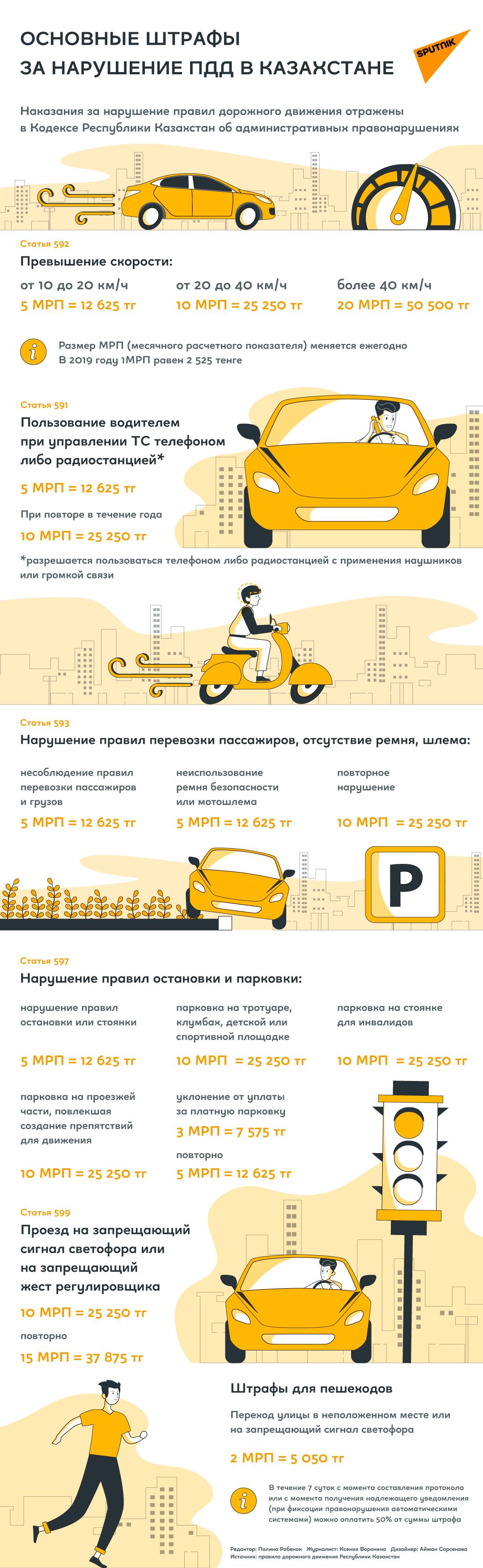 Штрафы за нарушения ПДД в Казахстане