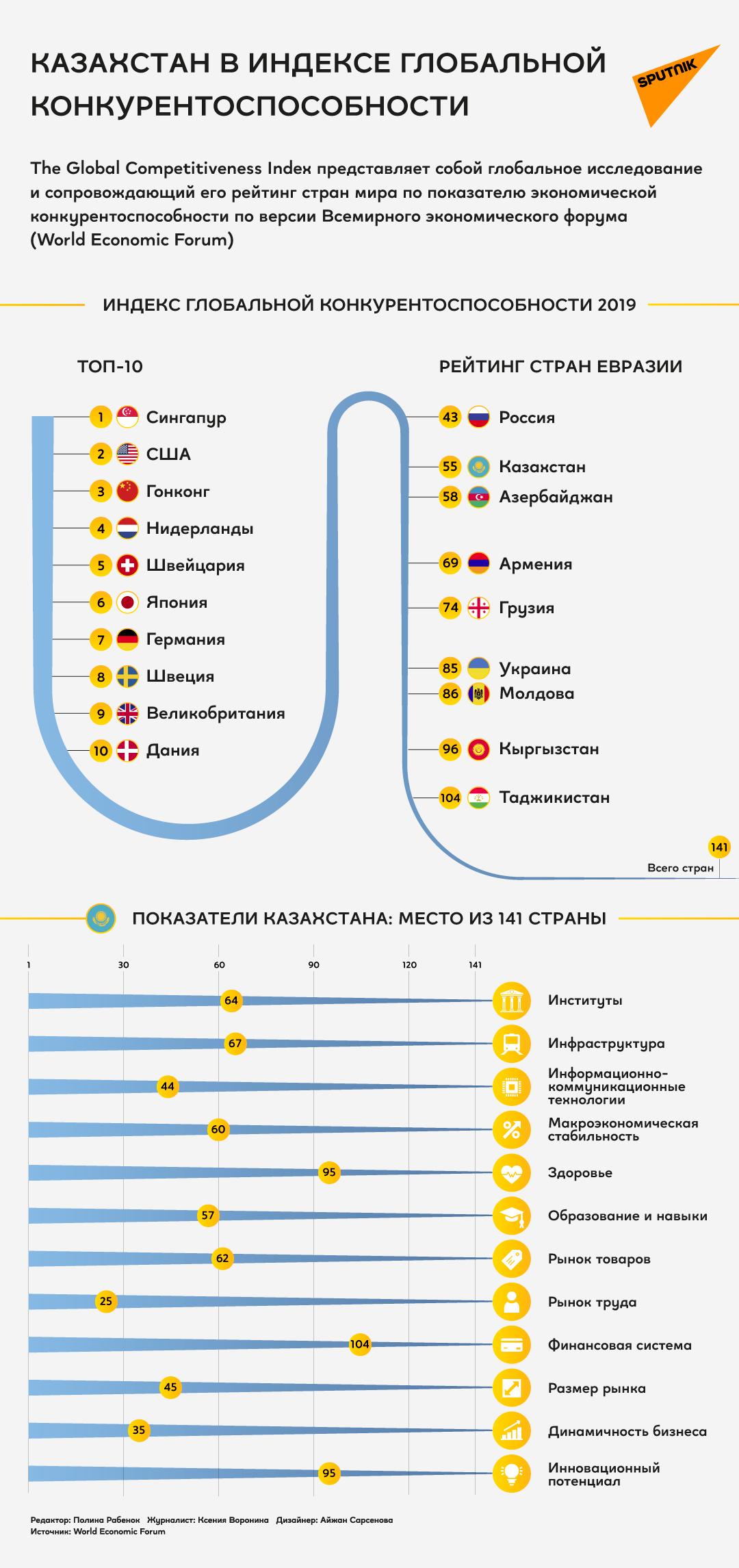 Казахстан в индексе глобальной конкурентоспособности