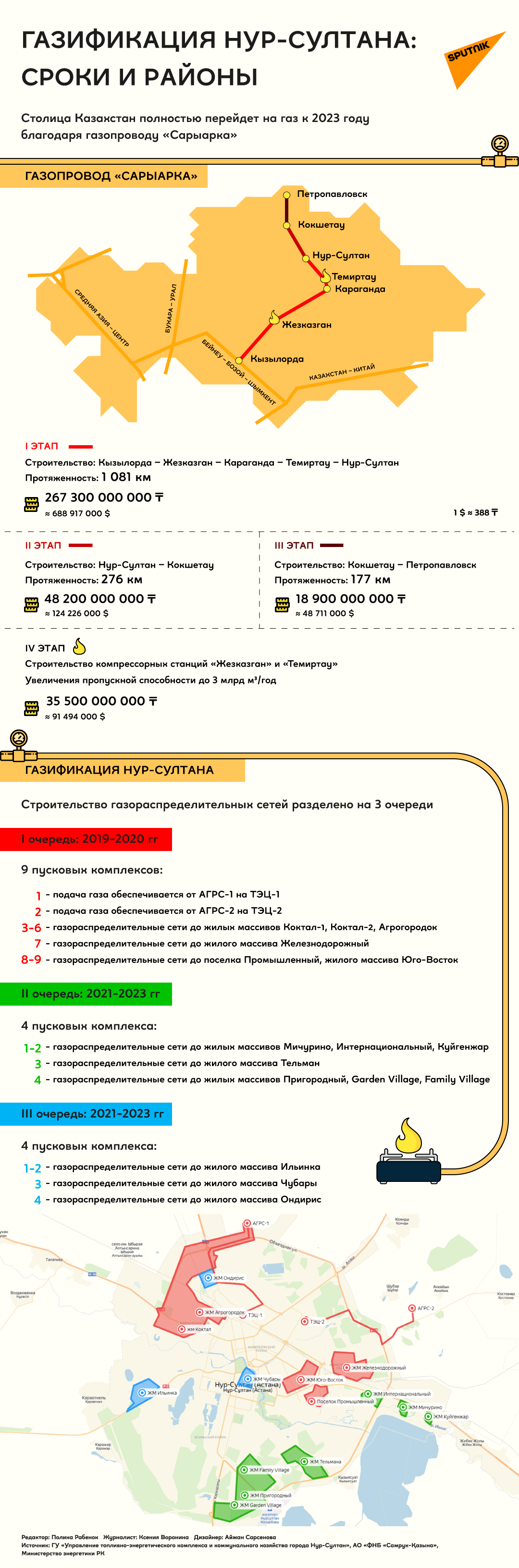 Газификация в Казахстане