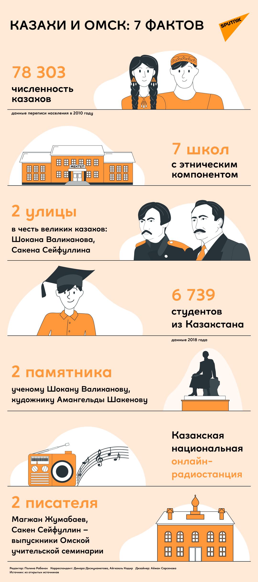Факты о казахах в Омске