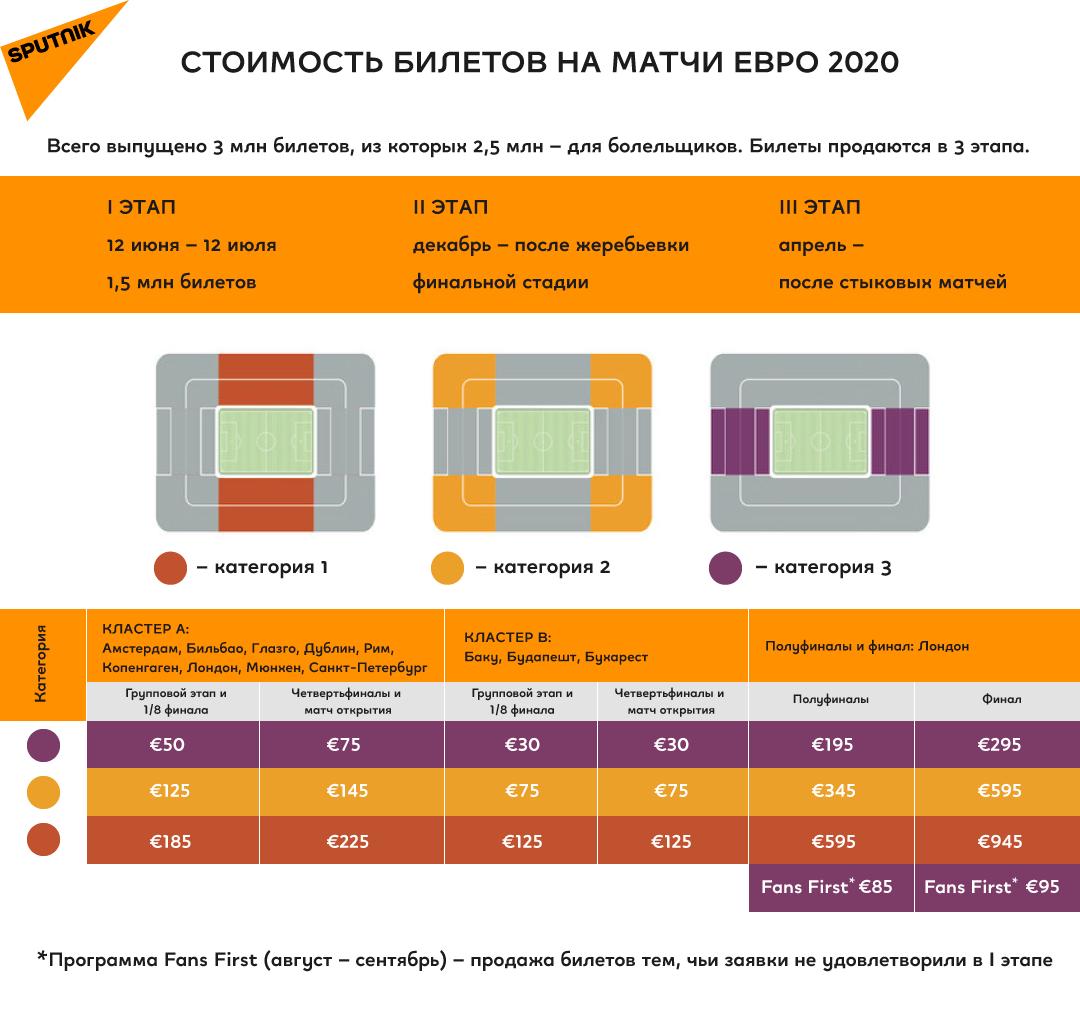 Продажа и стоимость билетов на Евро 2020