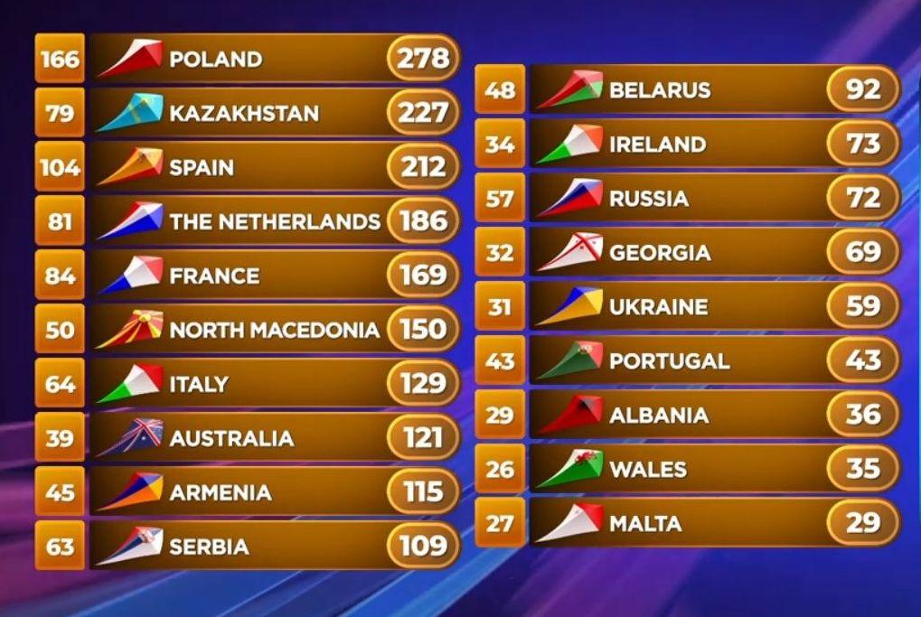 Результаты Детского Евровидения 2019