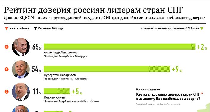 Инфографика Рейтинг доверия россиян лидерам стран СНГ