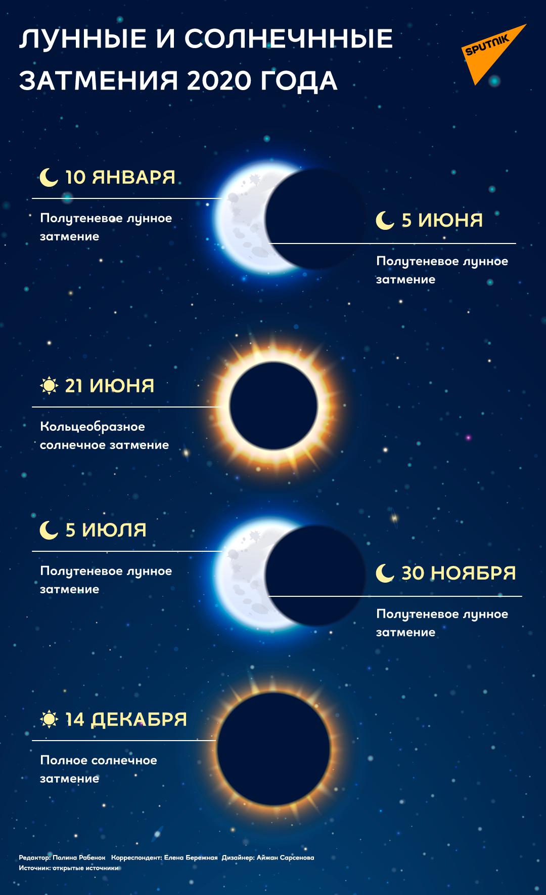 11 января день для кредита по лунному