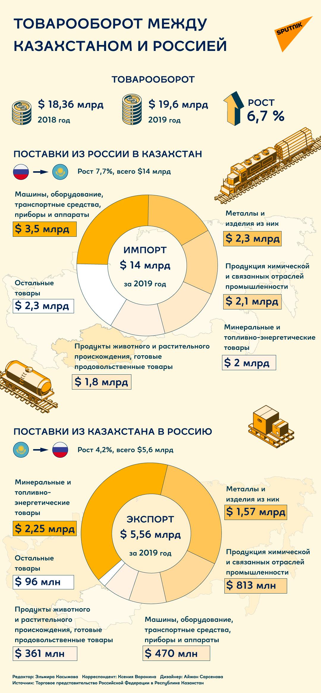Товарооборот между Россией и Казахстаном в 2019 году