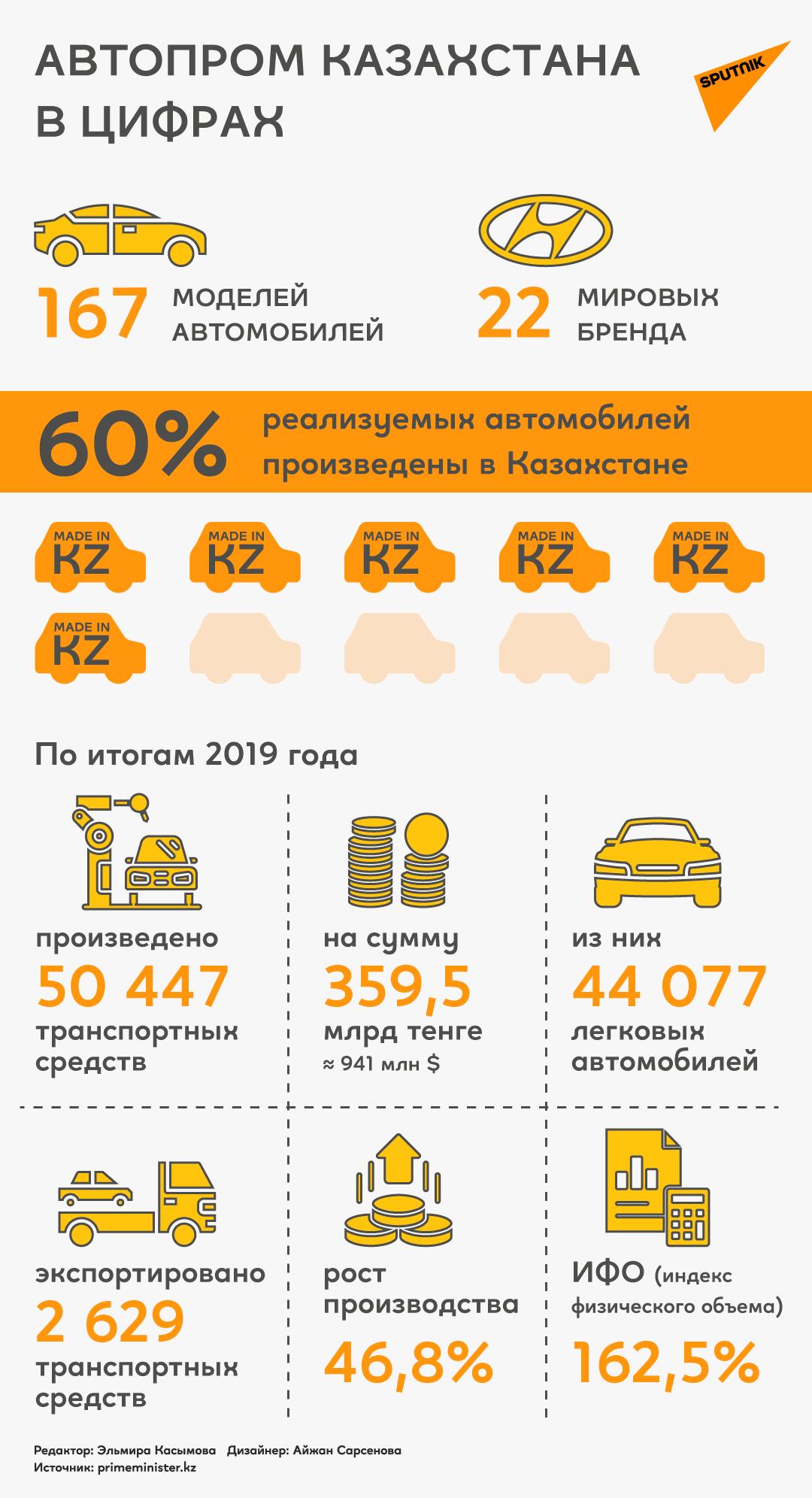 Инфографика: автопром Казахстана в цифрах
