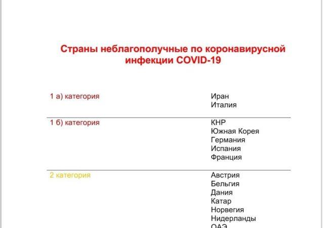 Список стран, неблагополучных по коронавирусу