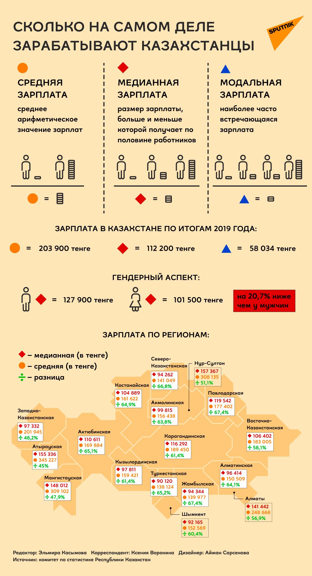 Инфографика: сколько на самом деле зарабатывают казахстанцы