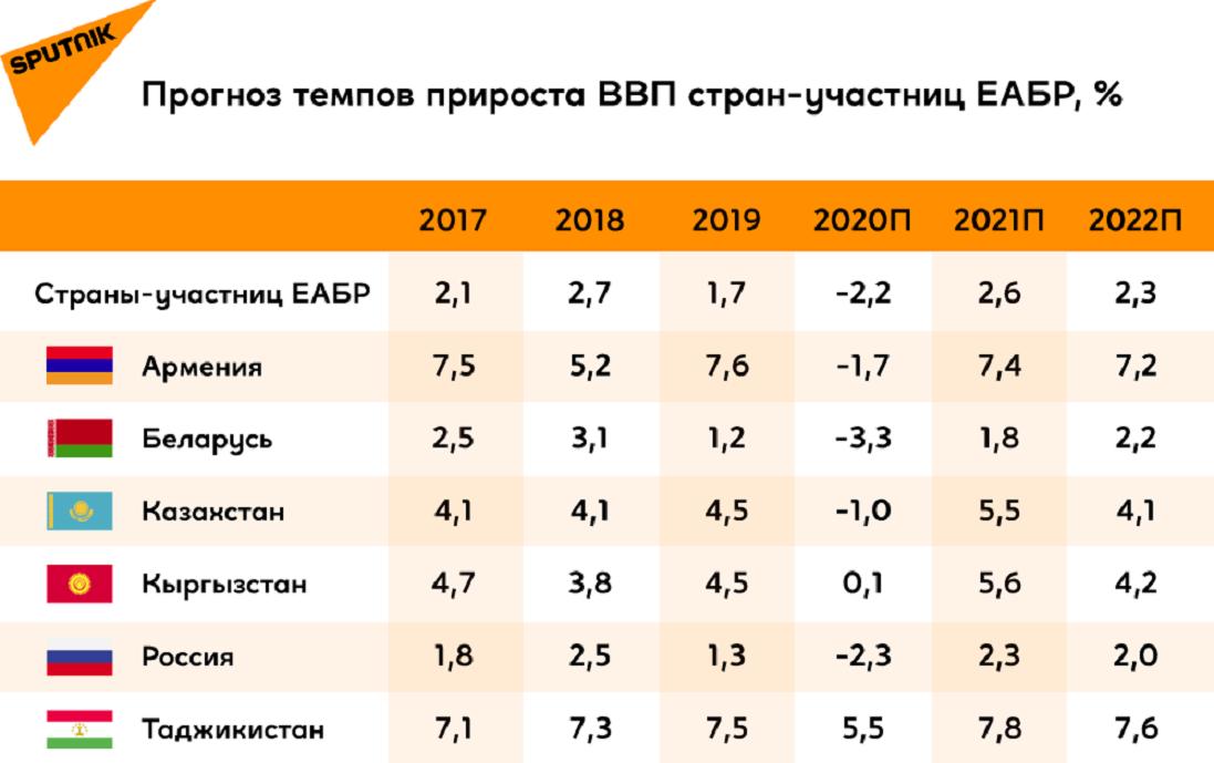 Прогноз темпов прироста ВВП стран-участниц ЕАБР