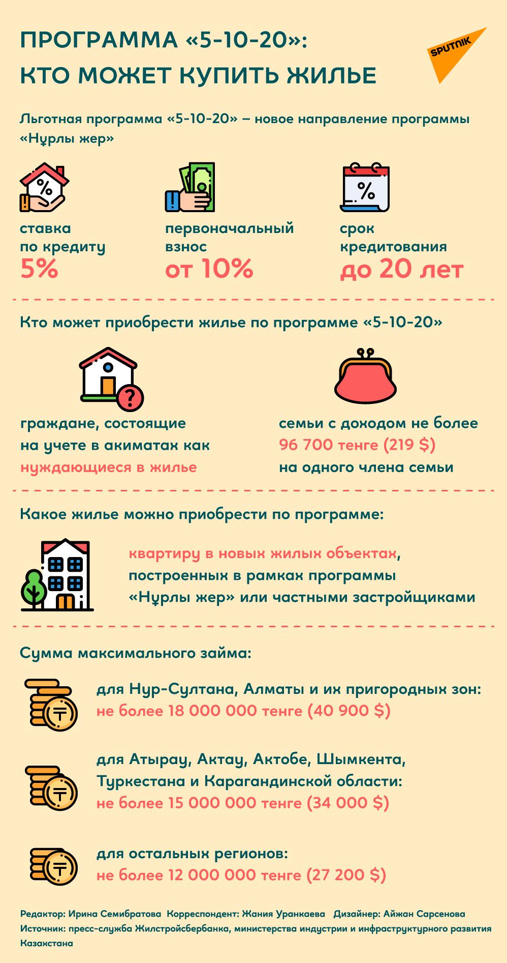 Как купить жилье по программе 5-10-20