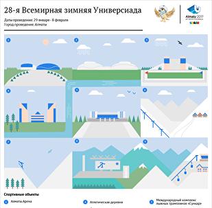 Всемирная зимняя Универсиада в Алматы