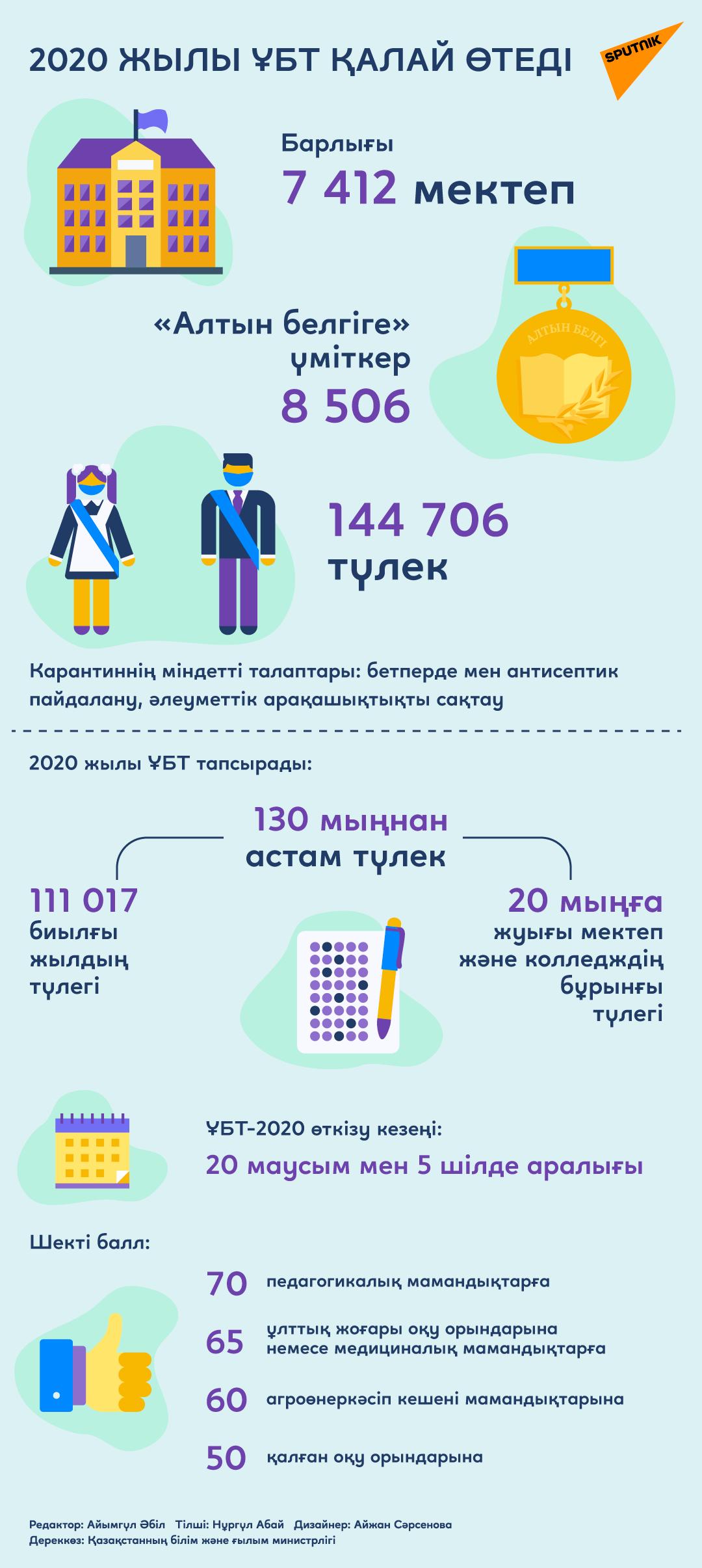ҰБТ-2020: ережелері мен талаптары