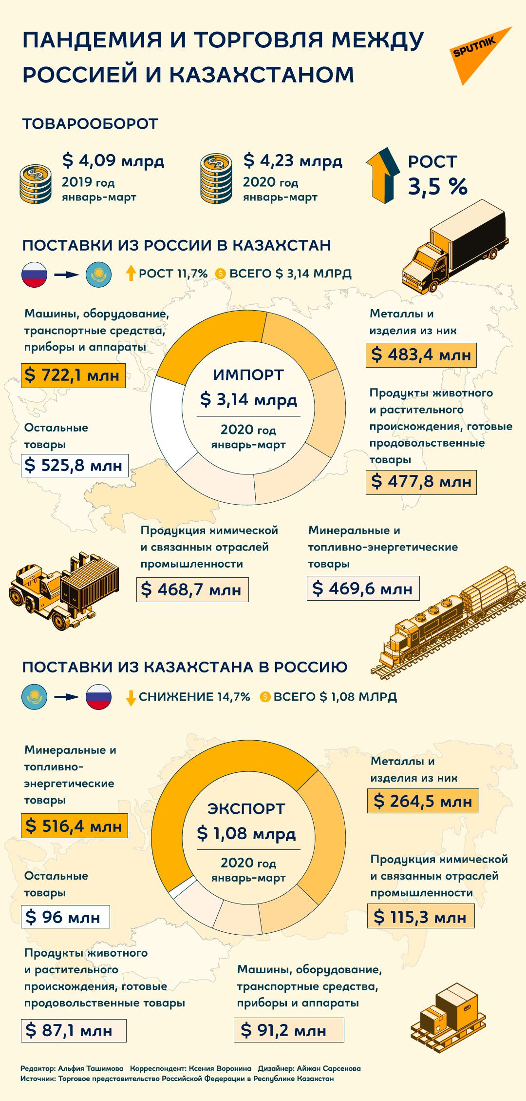 Как повлияла пандемия на товарооборот между Россией и Казахстаном
