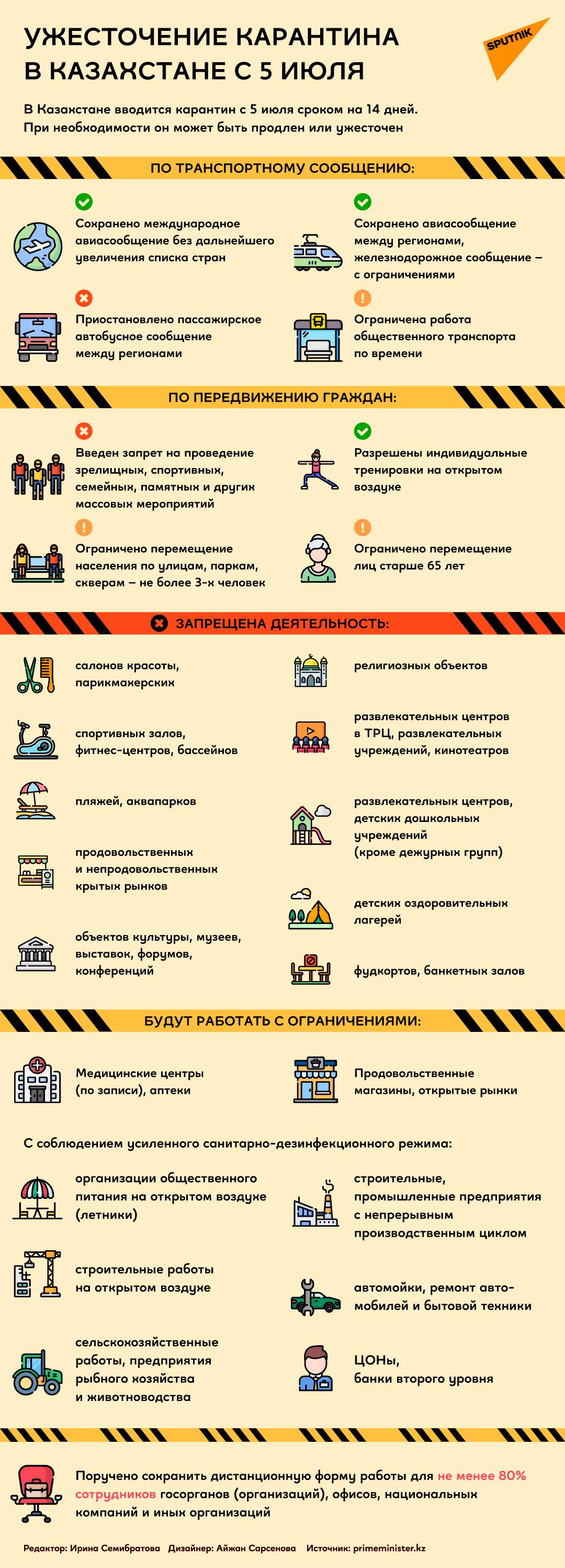 Инфографика по карантину с 5 июля
