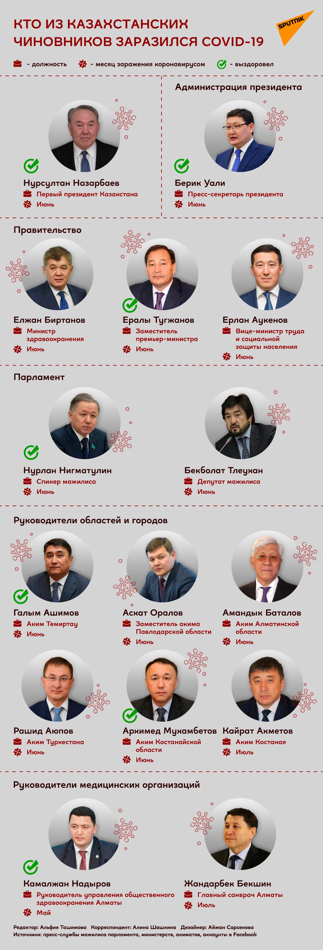 Кто из чиновников Казахстана заразился коронавирусом