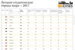 Лучшие студенческие города мира