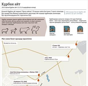 Астанада құрбандық шалуға қай жерлерде рұқсат етілген