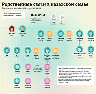 Как называть родственников в казахской семье