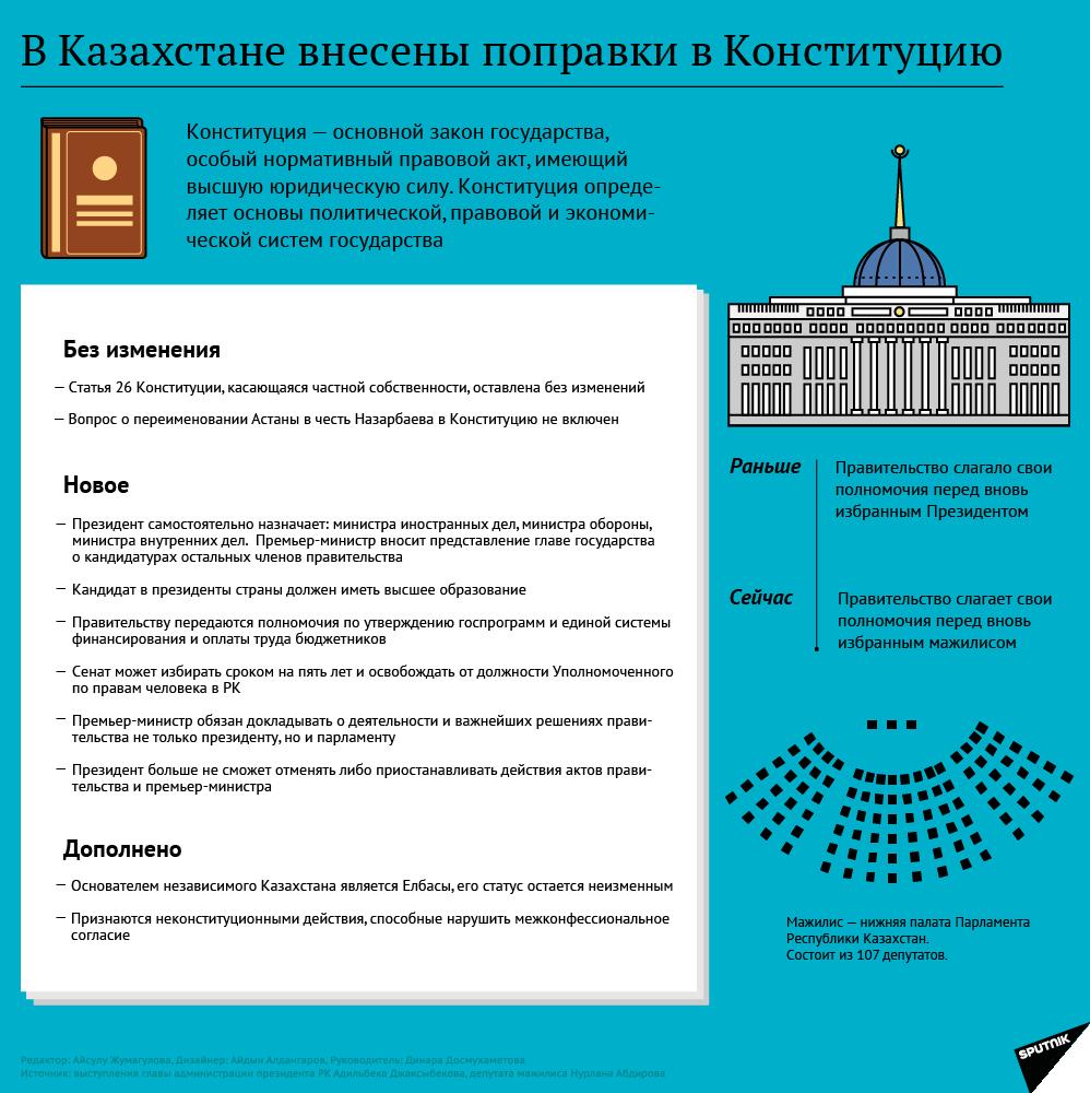 Поправки в Конституцию Казахстана