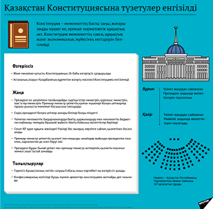 Конституцияға енгізілген түзетулер