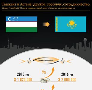 Инфографика об итогах визита президента Узбекистана в Казахстан