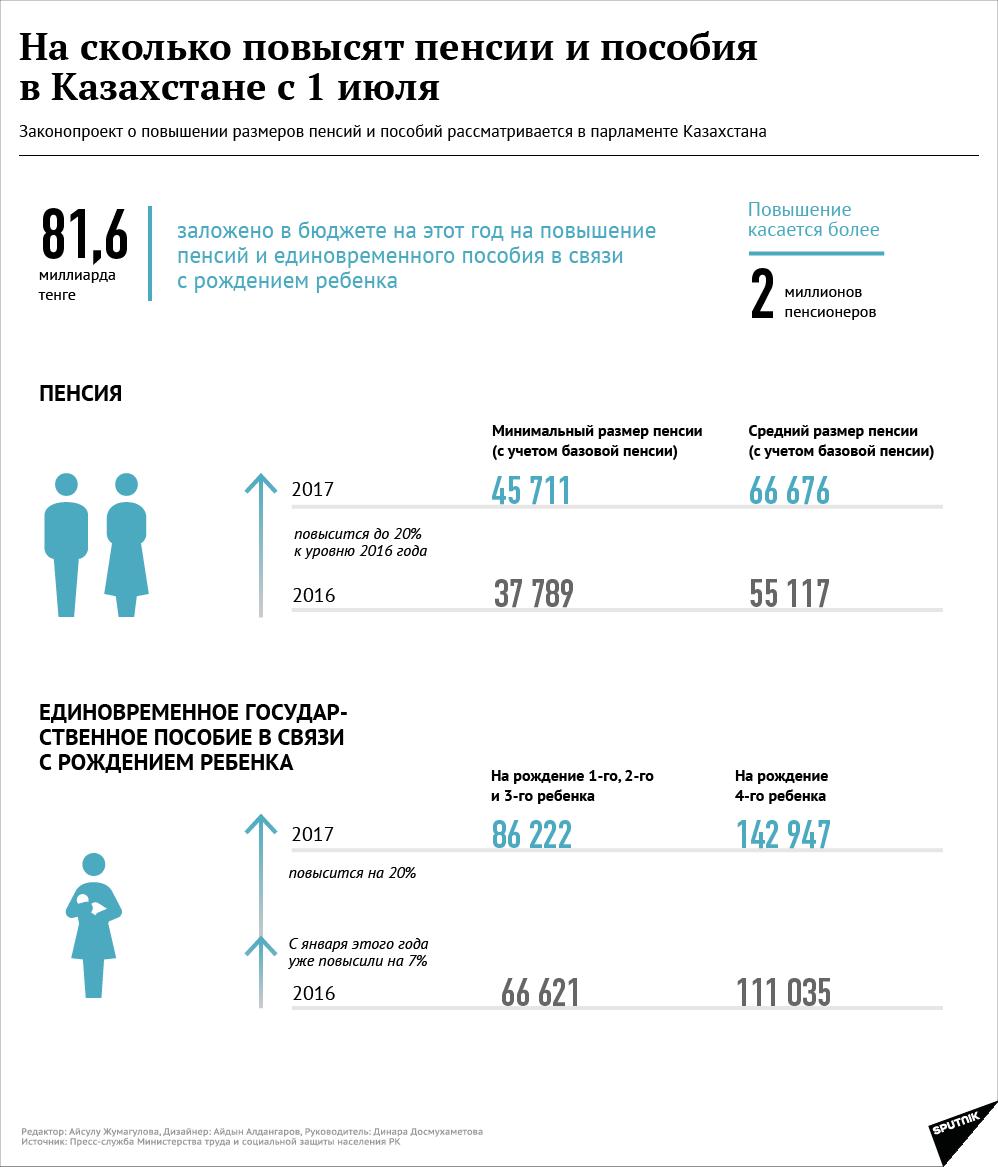 корпусной мебели пенсия 2016 года повышение в казахстане Депла Монро