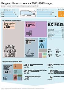 Республиканский бюджет Казахстана на 2017-2019 годы