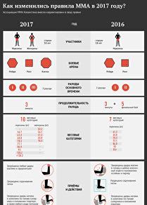 Инфографика: как изменились правила ММА в 2017 году