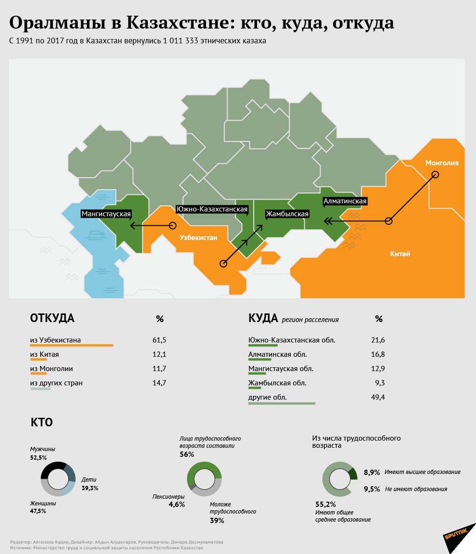 Репатриация казахов на историческую родину