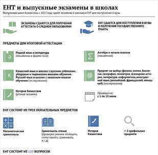 Новый формат ЕНТ в Казахстане