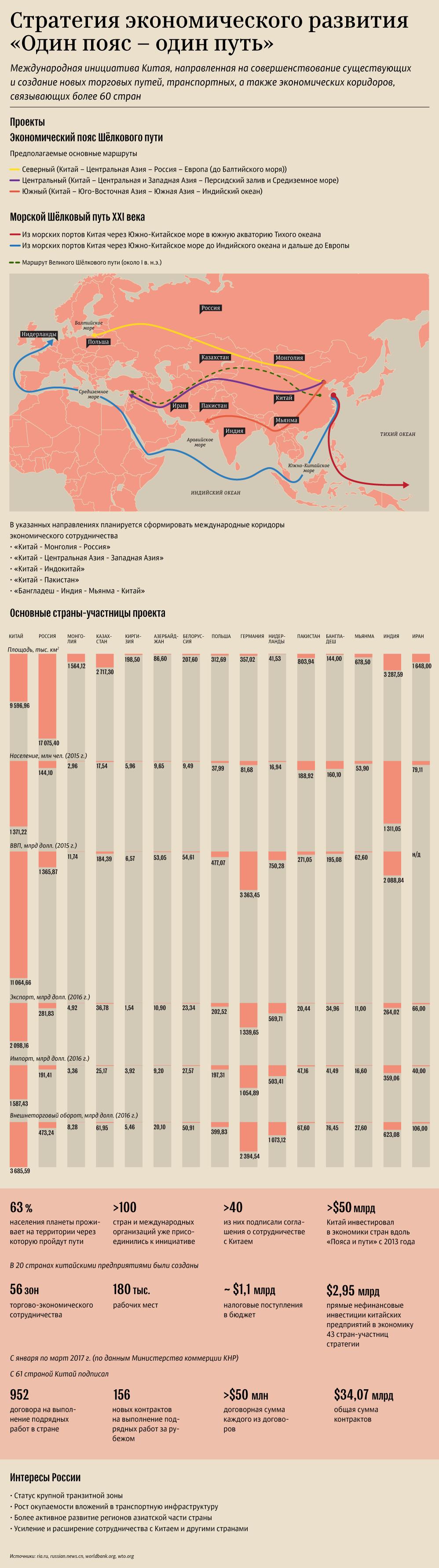 Инфографика: Стратегия экономического развития Один пояс - один путь