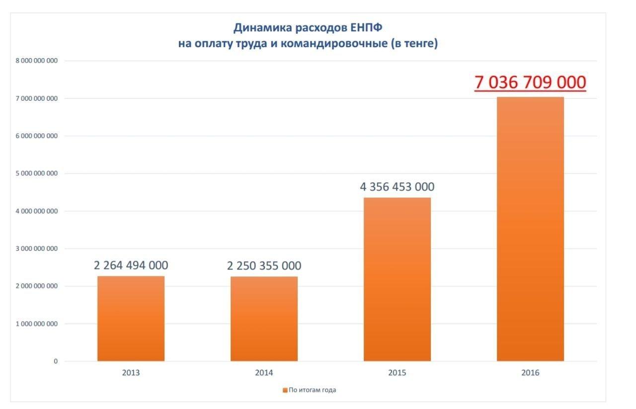 Диаграмма расходов ЕНПФ