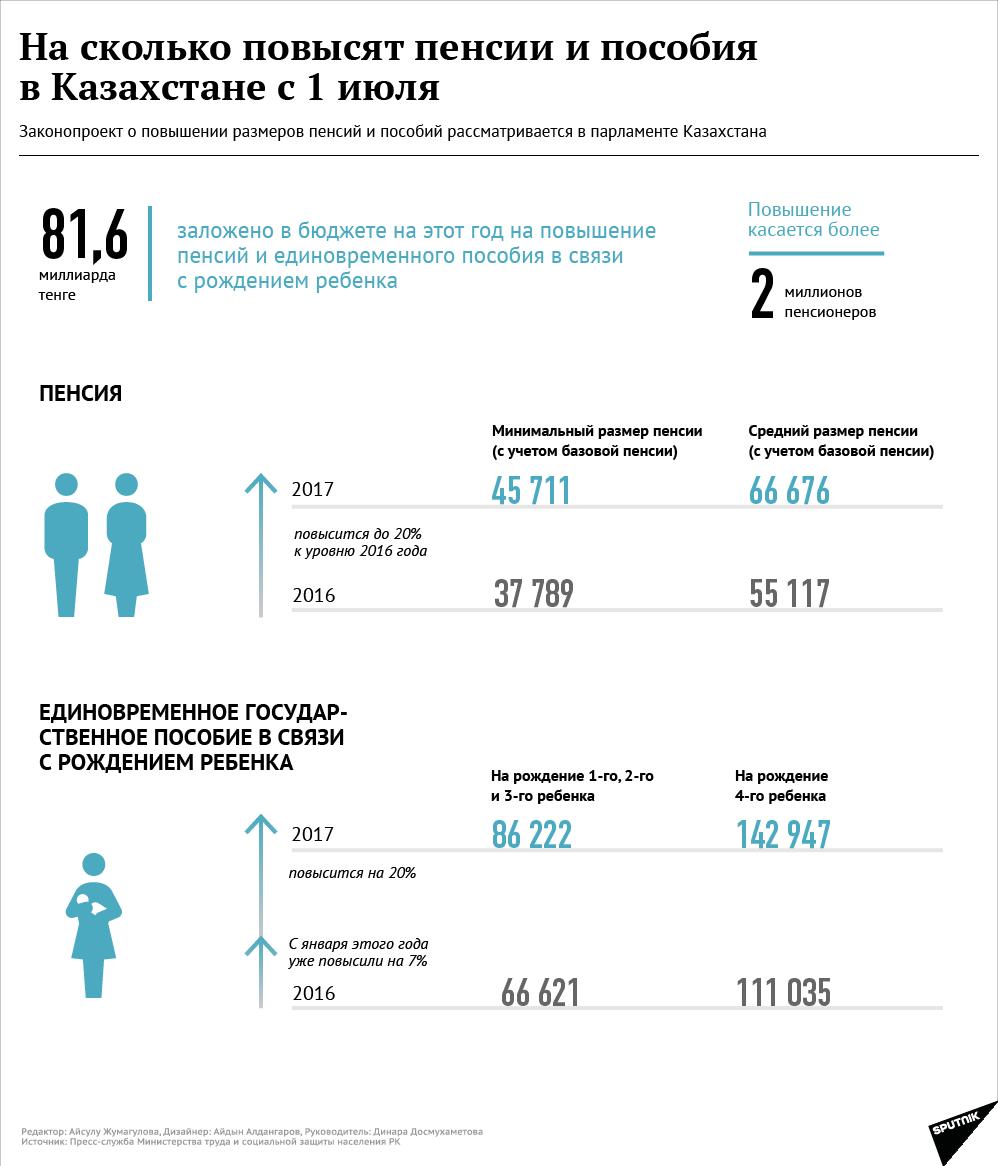 На сколько повысились детские пособия в 2018 году