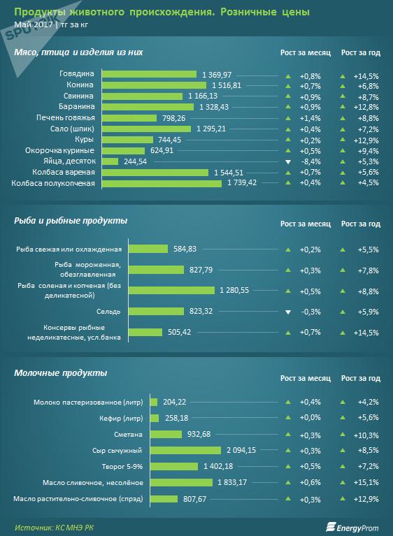 Стоиомость продуктов животного происхождения в мае 2017 г в Казахстане