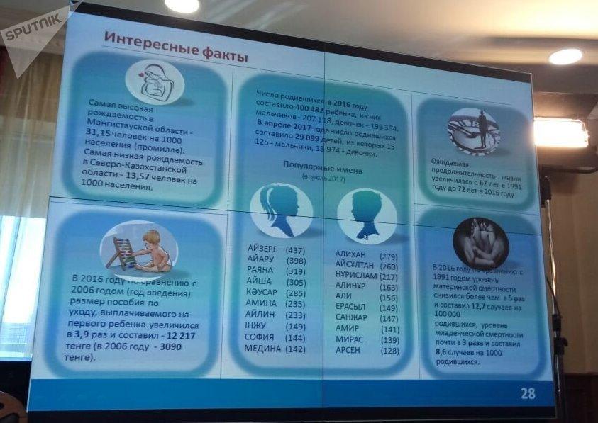 В апреле 2017 года в Казахстане родилось 29 099 детей: 15 125 девочек и 13 974 мальчика