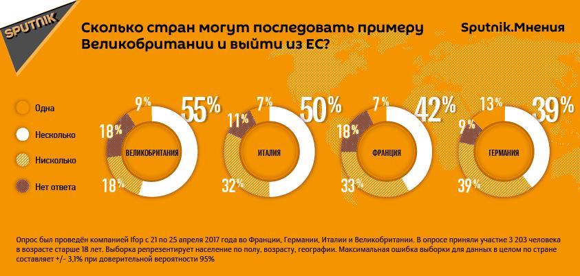 Результаты опроса европейцев о возможности Brexit других стран ЕС