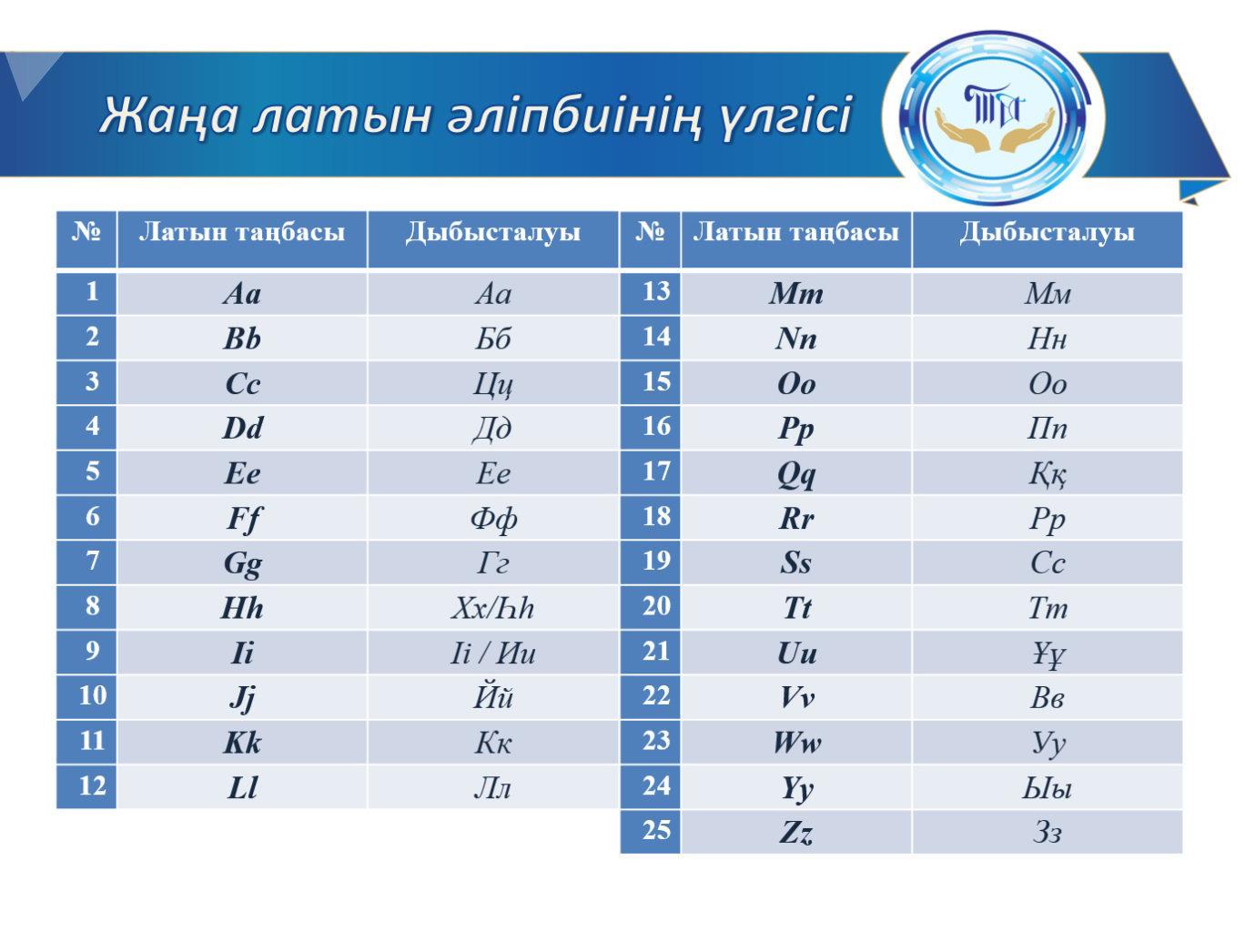 Предлагаемый вариант нового казахского алфавита на основе латиницы