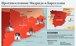 Каталония и Мадрид. Инфографика