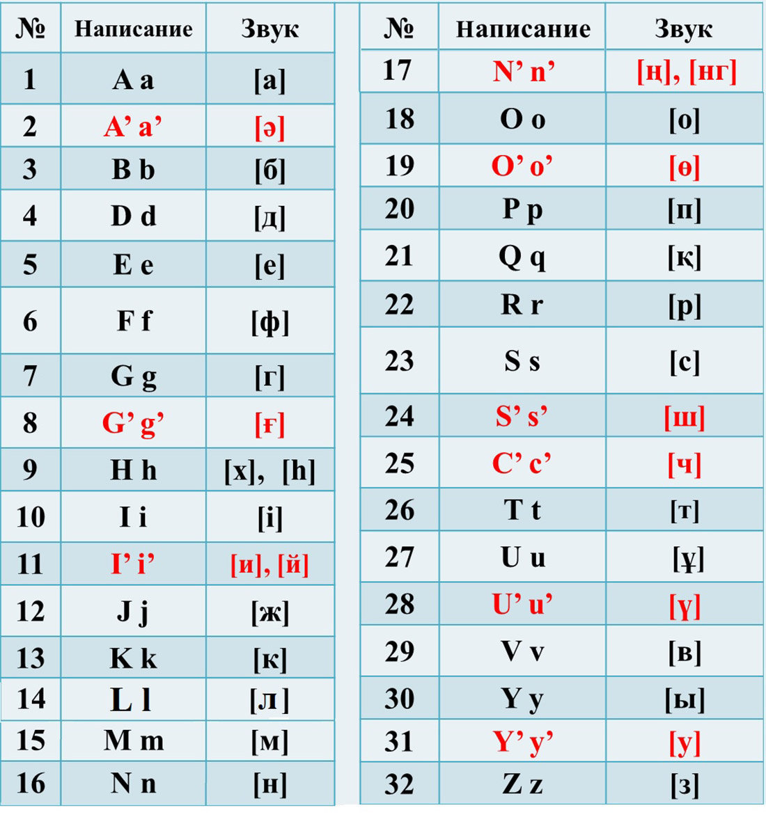 Проект единого стандарта казахского алфавита на латинской графике