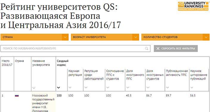 Рейтинг вузов развивающихся стран Европы и Центральной Азии 2017-2018