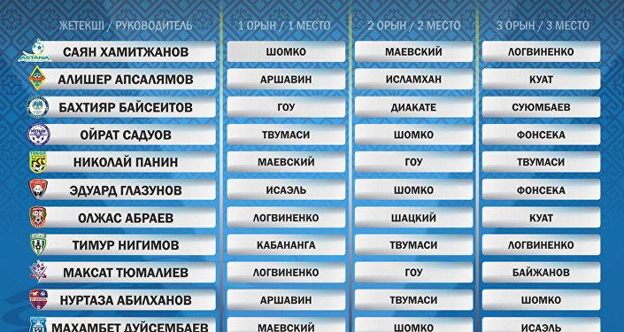 Как голосовали руководители клубов Премьер-Лиги:
