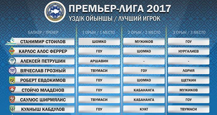 Как голосовали главные тренеры клубов Премьер-Лиги: